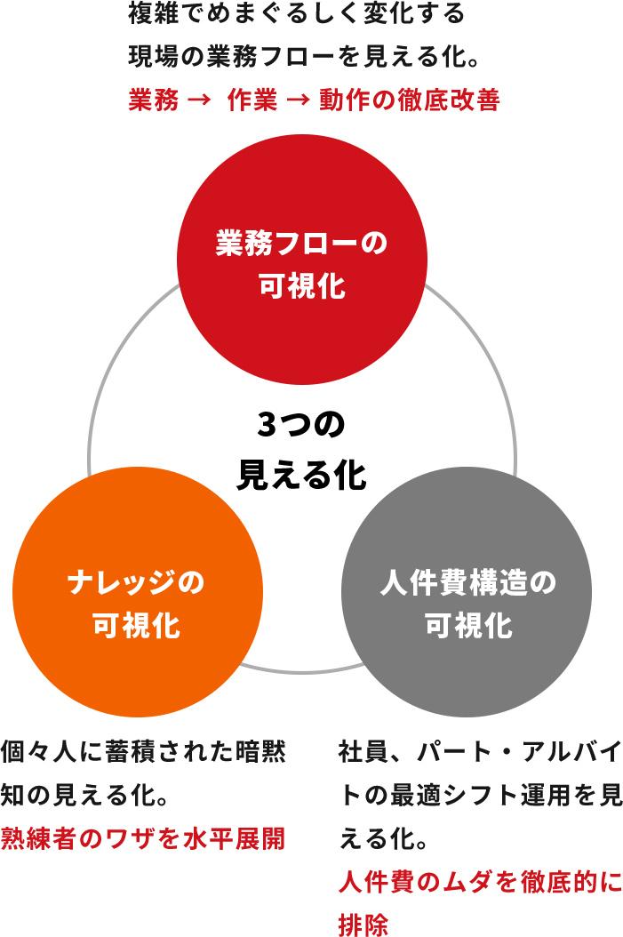 3つの見える化